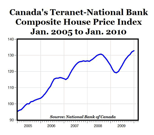 Canadian House Price Index, 2005-2010