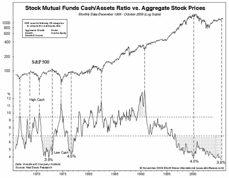 """mutual fund cash flows and stock Mutual fund flows and investor returns 2797 a result referred to as the """"smart money"""" effect these studies find that the short-term performance of funds experiencing positive net cash flow appears better than those expe."""