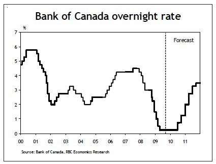 Bank Of Canada Interest Rate Outlook Consumer Confidence In The