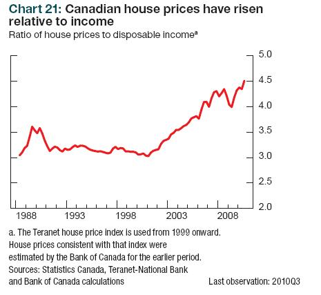 David Dodge Interview On Bnn House Price To Income House