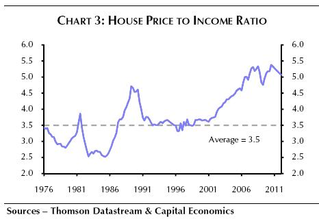 More On The Capital Economics House Price Report Financial