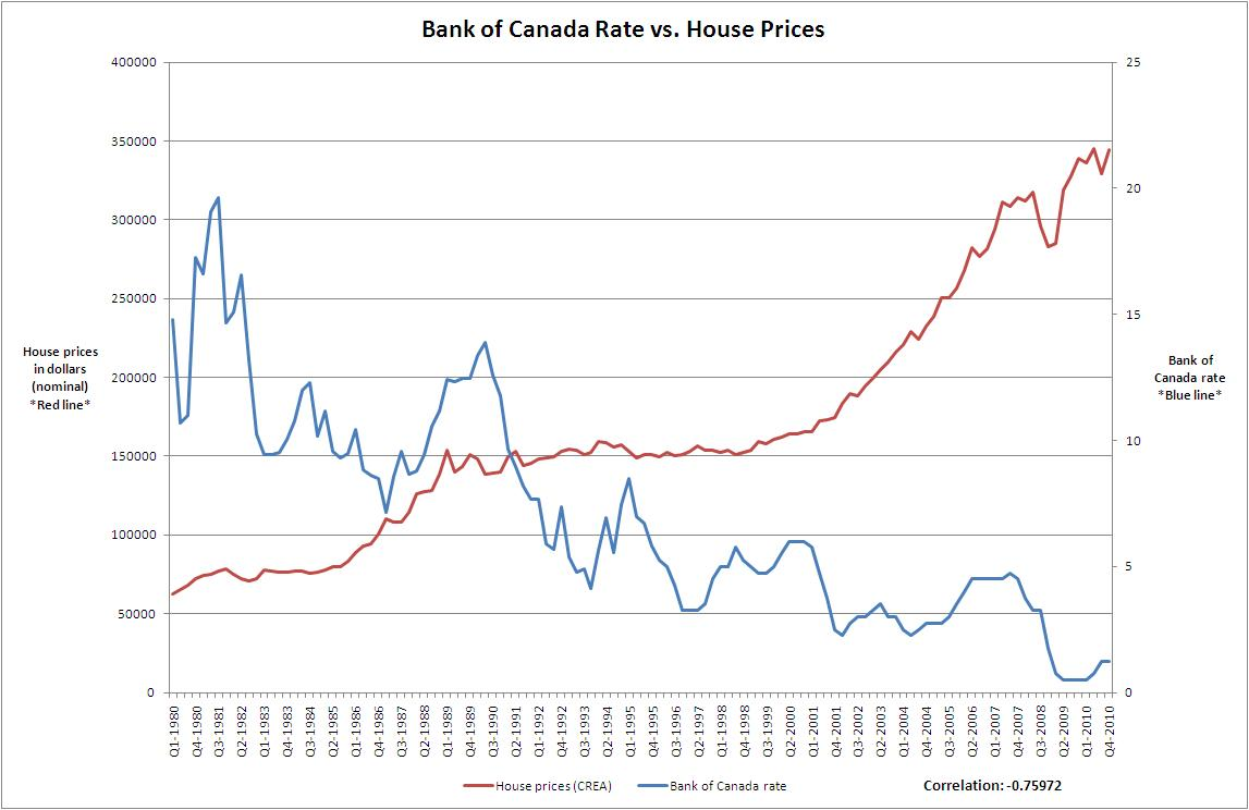 Housing Loan Interest Rates In Canada